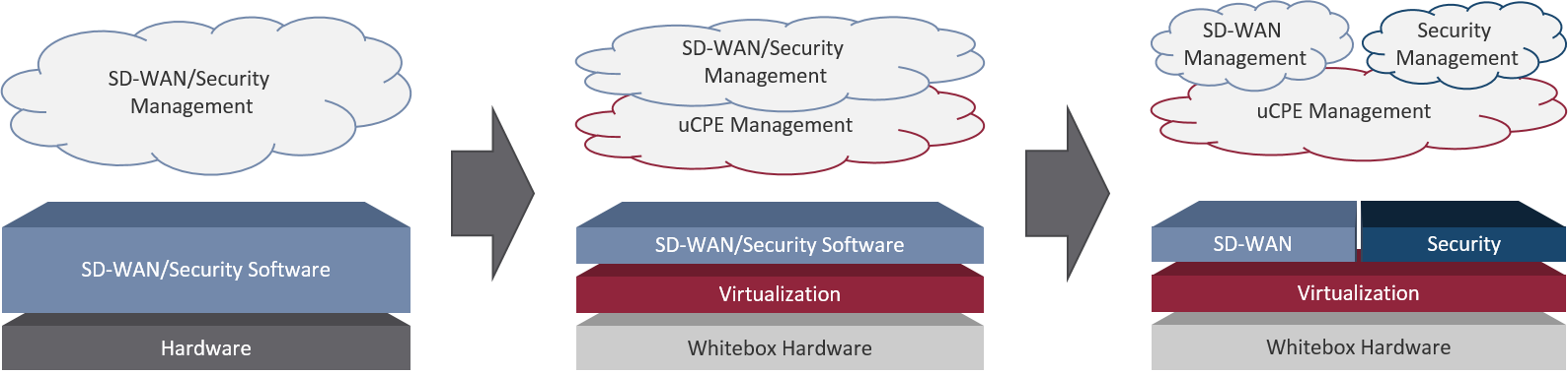 Migrating to SD-WAN on uCPE