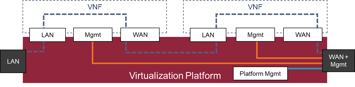 Figure 4: The virtualization platform shall solve service chaining and in band management independent of the VNFs it hosts