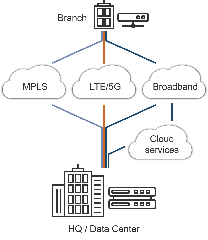 SD-WAN allows enterprises to utilize various channels including MPLS, LTE, and broadband Internet in a software-defined network overlay