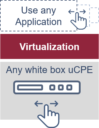 A uCPE based service offering allows its applications to be deployed and replaced on demand.