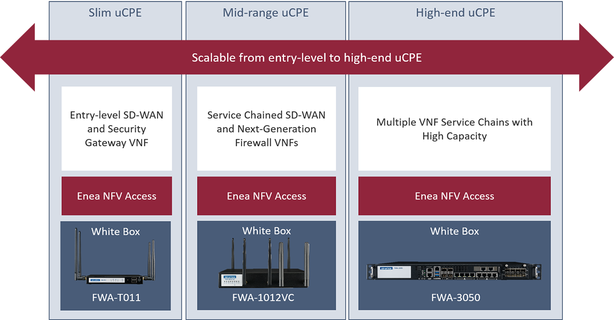 A scalable uCPE platform with Advantech FWA-T011, FWA-1012VC, and FWA-3050 and Enea NFV Access