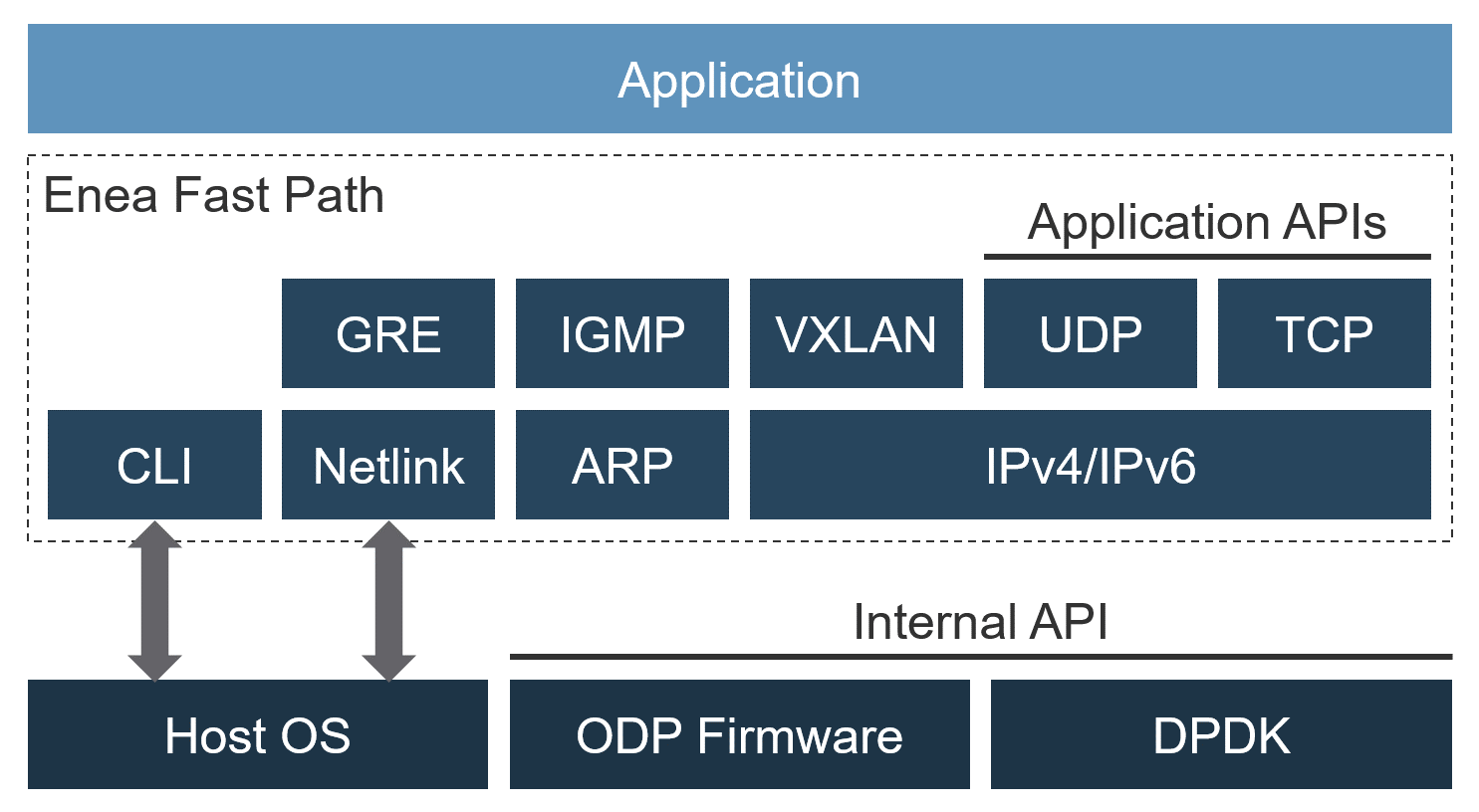 An IP fast path can bypass the Linux kernel and the kernel/user space barrier